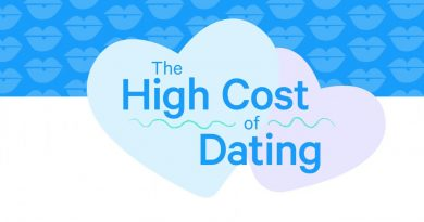 The Average American Will Spend $121,082 on Dates